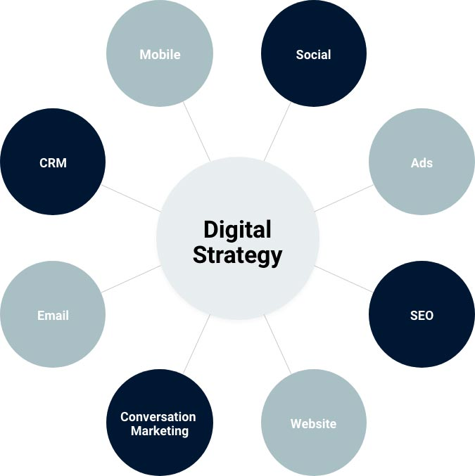 Tire-And-Auto-Shop-Digital-Strategy-Experts-Conceptual-Minds